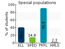 Special populations