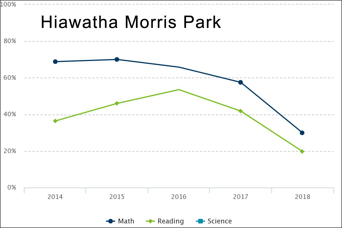 Test score proficiencies at Hiawatha Morris Park - the school lauded by Williams