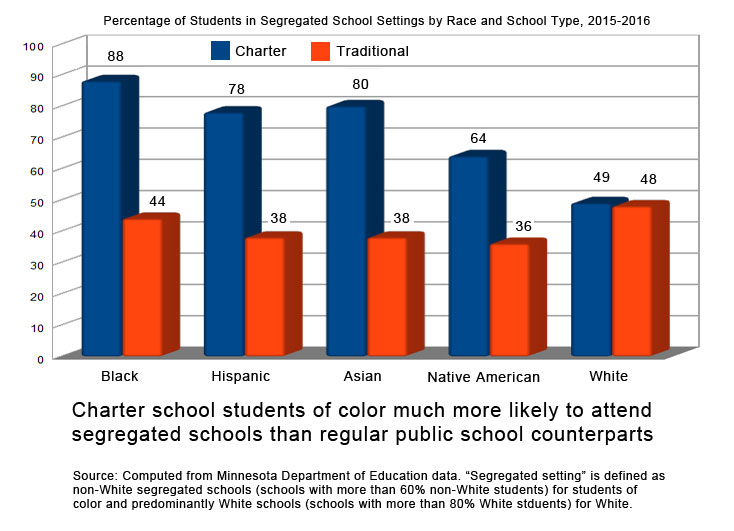 Percentage of students in segregated school settings by race and school type