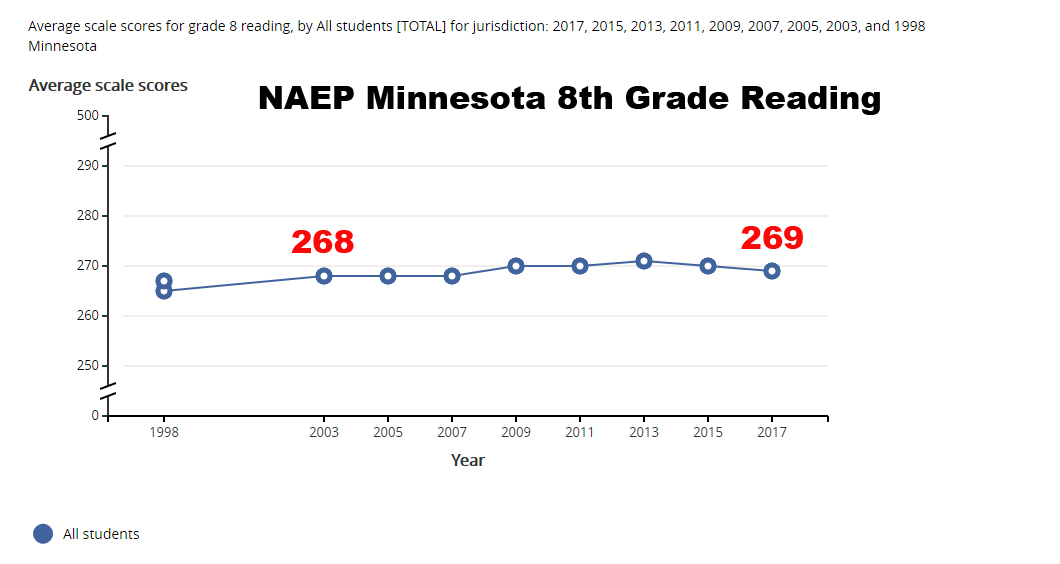 NAEP eighth grade reading, Minnesota